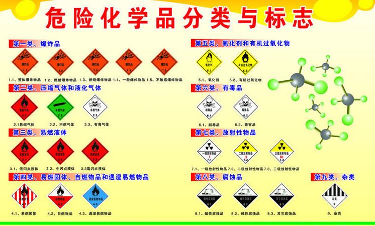 危险化学品分类与标志图