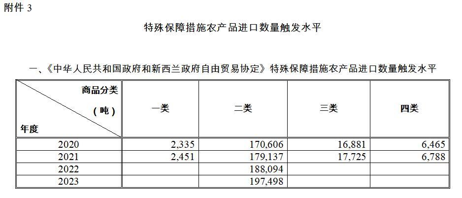 特殊保障措施农产品进口数量触发水平表