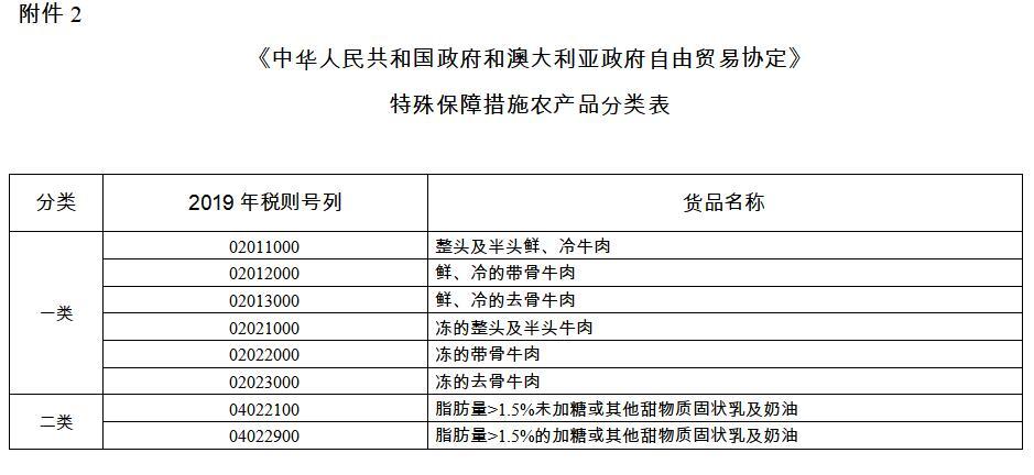特殊保障措施农产品分类表