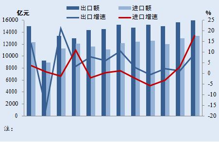 2019 年中国月度进出口规模与增速