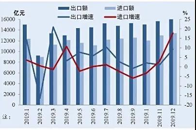 2020年以来中国月度进出口规模与增速
